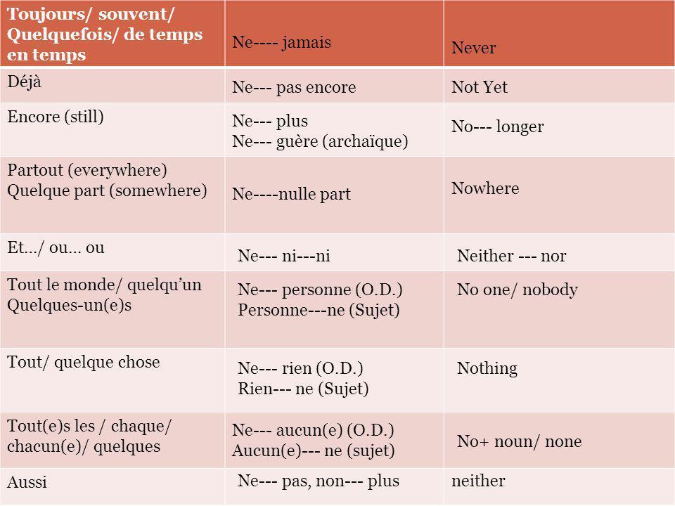 Les expressions « négatives » Ne… que= only Ne… guère= rarely/ not very Ce ne sont pas vraiment des négations, mais elles fonctionnent de la même façon.