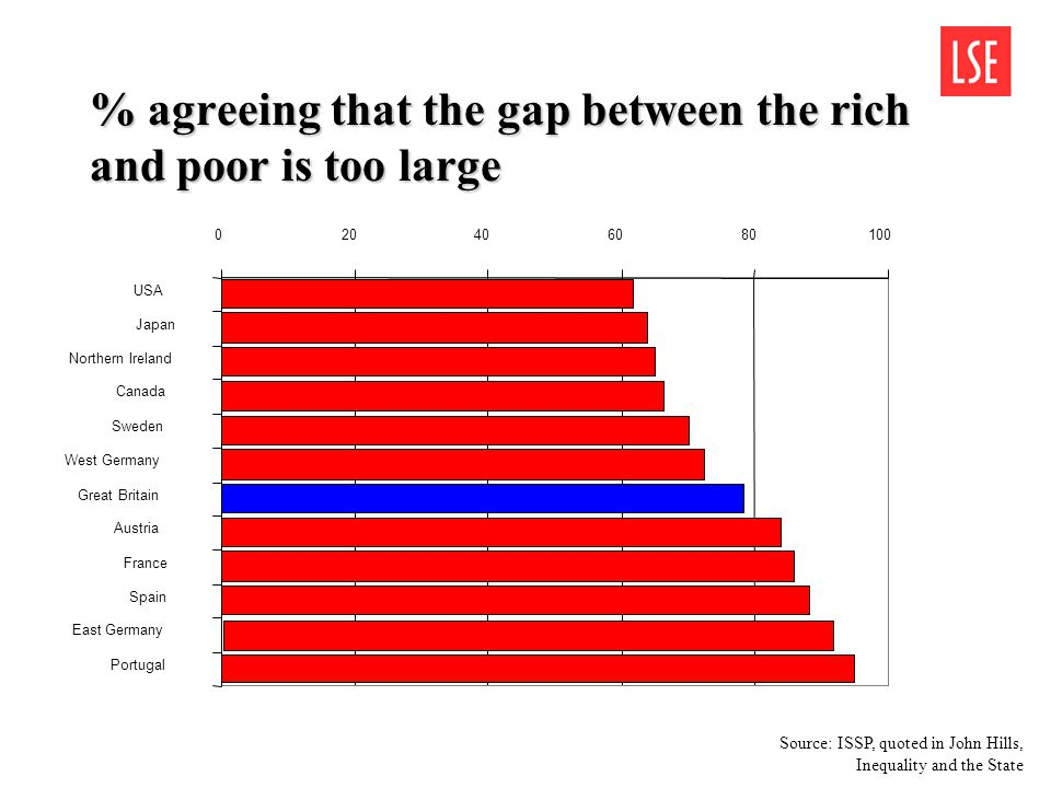 % agreeing that the gap between the rich and poor is too large 020406080100 USA Japan Northern Ireland Canada Sweden West Germany Great Britain Austri
