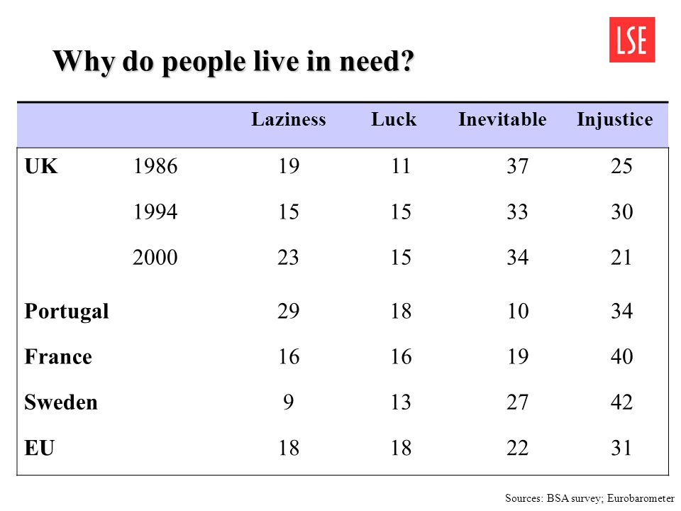 Why do people live in need? LazinessLuckInevitableInjustice UK198619113725 199415 3330 200023153421 Portugal29181034 France16 1940 Sweden9132742 EU18