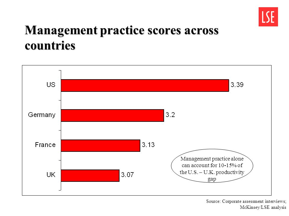 Management practice scores across countries Management practice alone can account for 10-15% of the U.S. – U.K. productivity gap Source: Corporate ass