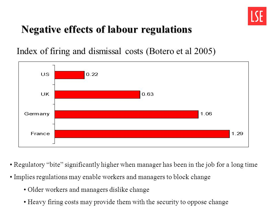 Negative effects of labour regulations Index of firing and dismissal costs (Botero et al 2005) Regulatory bite significantly higher when manager has been in the job for a long time Implies regulations may enable workers and managers to block change Older workers and managers dislike change Heavy firing costs may provide them with the security to oppose change
