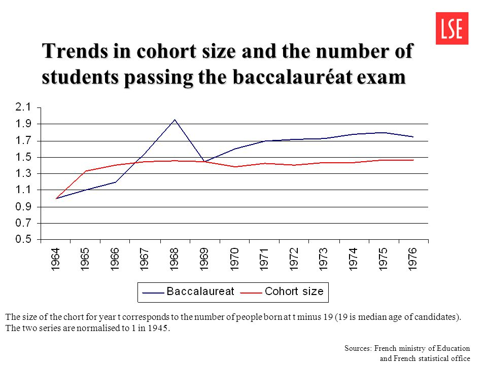 Trends in cohort size and the number of students passing the baccalauréat exam The size of the chort for year t corresponds to the number of people bo