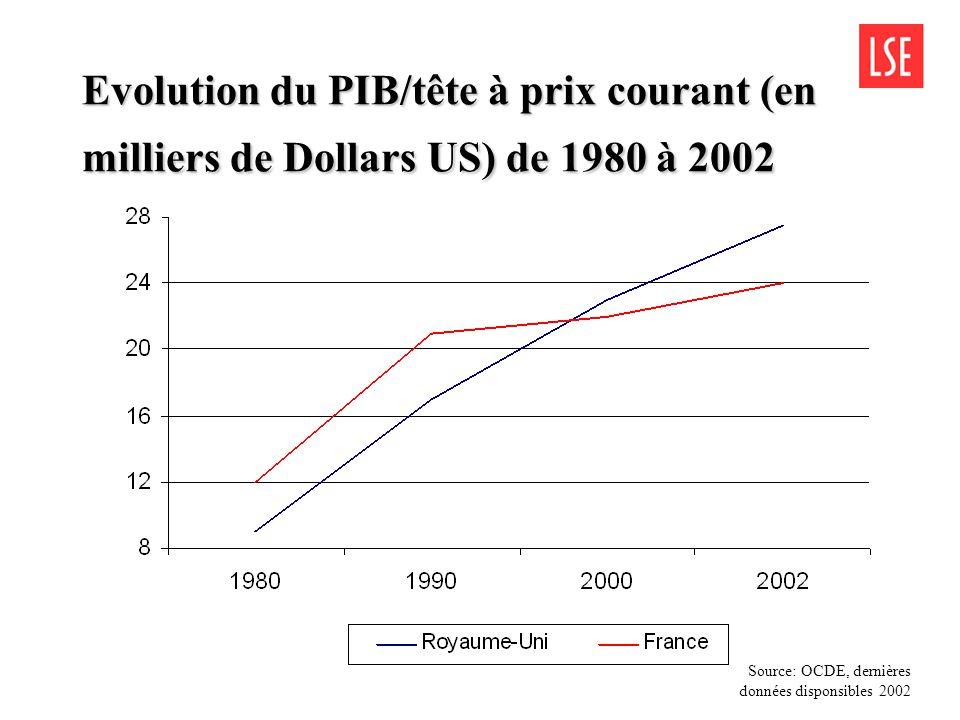 Evolution du PIB/tête à prix courant (en milliers de Dollars US) de 1980 à 2002 Source: OCDE, dernières données disponsibles 2002