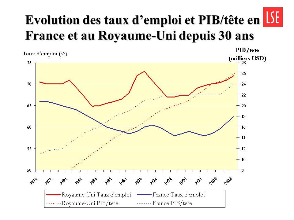 Employment statistics for France & UK FranceRoyaume-Uni Population totale61.6 M59.9 M Taux demploi62.8 %71.8 % Taux de croissance0.5 %2.2 % Taux de croissance de lemploi0.2 %0.8 % Total des dépenses en measures actives daide à la création demplois (2002) 12.7 Md1.5 Md Total des dépenses en measures passives (ASSEDIC/Job seeker allowance) 22.4 Md 6.1 Md TOTAL 35.1 Md 7.6 Md Taux de chômage BIT9.8 %4.7 % Source: Eurostat 2003