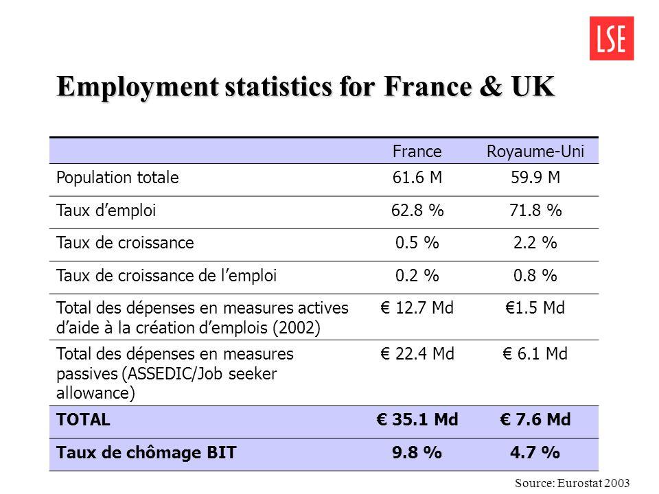 Quantitativement – Des emplois répartis sur tout le spectre de la population active FranceRoyaume- Uni Δ % Population active dans population totale43.6%49.5%+5.9pts PIB par tête (en millers de US dollars)24.126.5+10% Emplois marchands (sur lemploi total)72.7%80.0%+7.3pts Emplois publics (sur lemploi total)27.3%20.0%-7.3pts Emplois dans les services (sur lemploi total)73.5%79.2%+5.7pts Taux demploi des 55-6436.8%55.5%+18.7pts Taux demploi des femmes56.7%65.3%+8.6pts Age moyen de départ à la retraite58.862.3+3.5ans Nombre de deuxièmes emplois649,0001,165,000+80% Temps de travail hebdomadaire, temps plein40.7h43.8h+3.1 h Source: Eurostat 2003