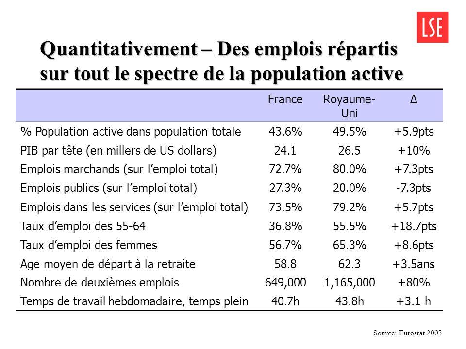 Quantitativement – Des emplois répartis sur tout le spectre de la population active FranceRoyaume- Uni Δ % Population active dans population totale43.
