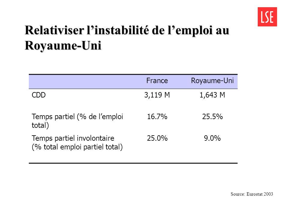 Relativiser linstabilité de lemploi au Royaume-Uni FranceRoyaume-Uni CDD3,119 M1,643 M Temps partiel (% de lemploi total) 16.7%25.5% Temps partiel involontaire (% total emploi partiel total) 25.0%9.0% Source: Eurostat 2003