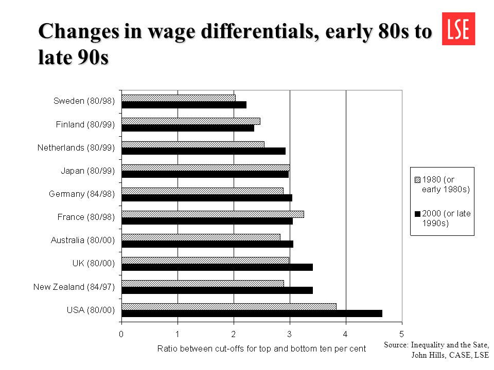 Changes in wage differentials, early 80s to late 90s Source: Inequality and the Sate, John Hills, CASE, LSE