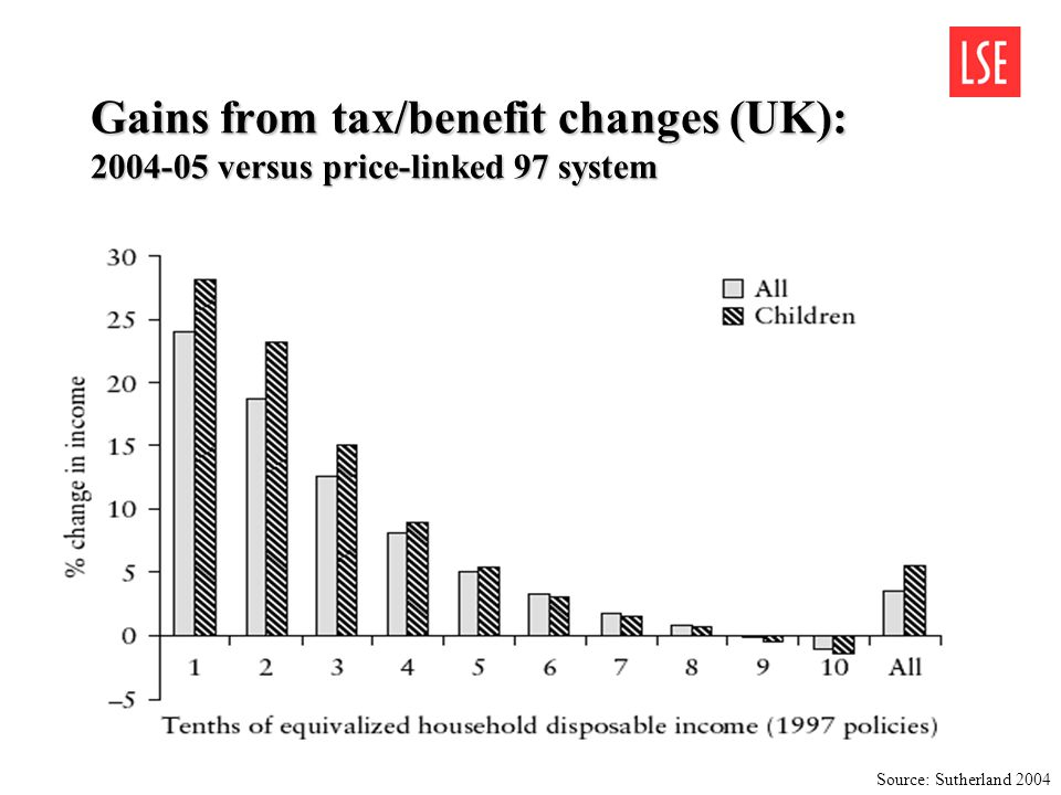 Gains from tax/benefit changes (UK): 2004-05 versus price-linked 97 system Source: Sutherland 2004