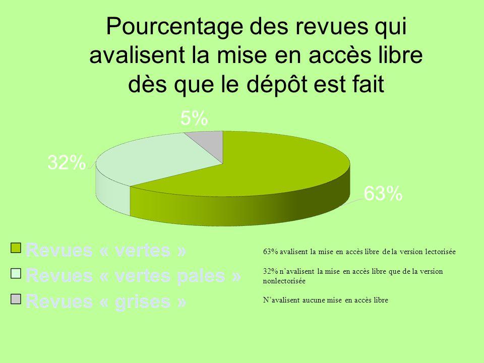 Pourcentage des revues qui avalisent la mise en accès libre dès que le dépôt est fait 63% avalisent la mise en accès libre de la version lectorisée 32