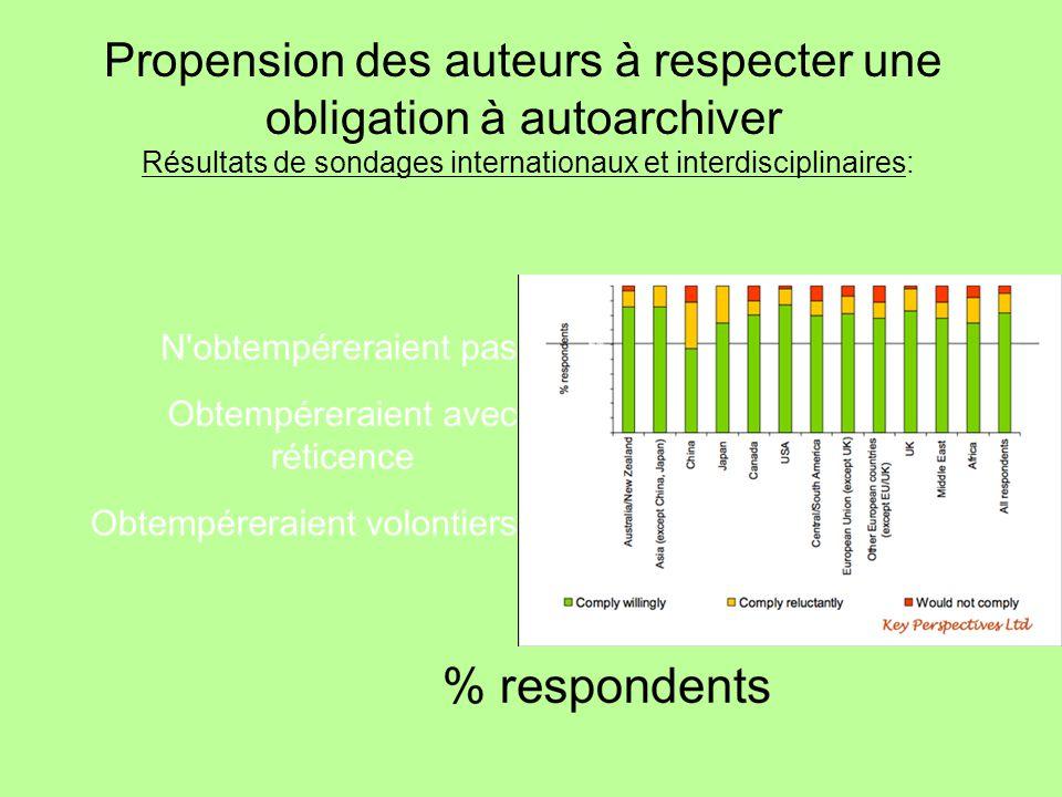 Propension des auteurs à respecter une obligation à autoarchiver Résultats de sondages internationaux et interdisciplinaires: 81% 14% 5%