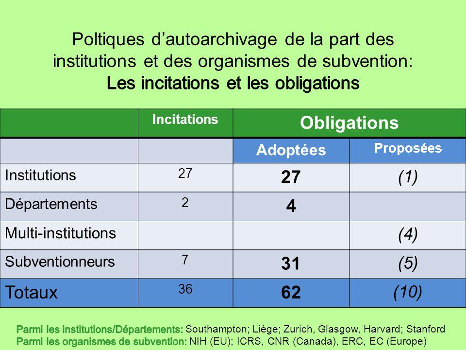 Incitations Obligations Adoptées Proposées Institutions 27 (1) Départements 2 4 Multi-institutions (4) Subventionneurs 7 31 (5) Totaux 36 62 (10)