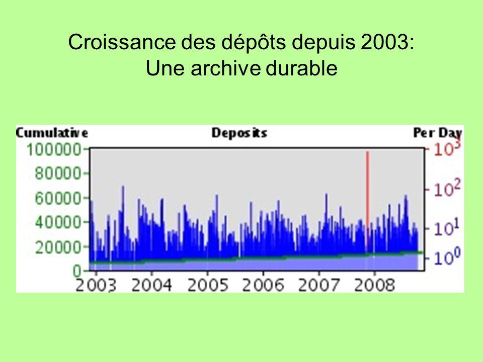 Croissance des dépôts depuis 2003: Une archive durable