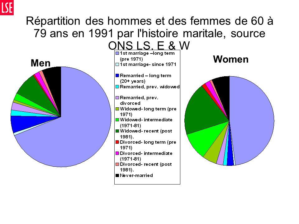 Répartition des hommes et des femmes de 60 à 79 ans en 1991 par l histoire maritale, source ONS LS, E & W Men Women