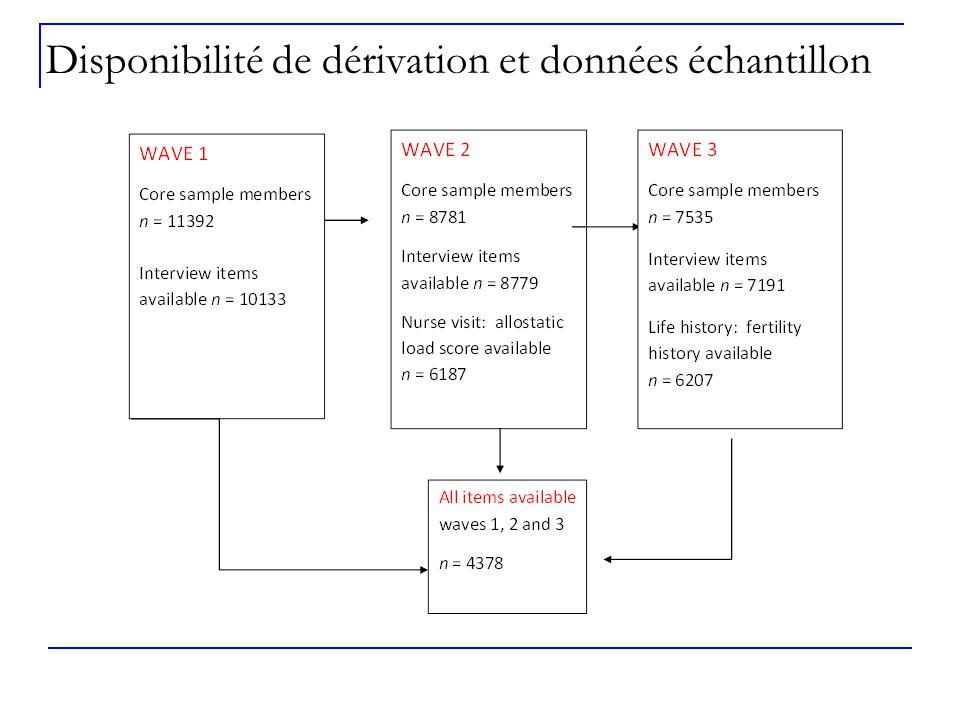 Disponibilité de dérivation et données échantillon