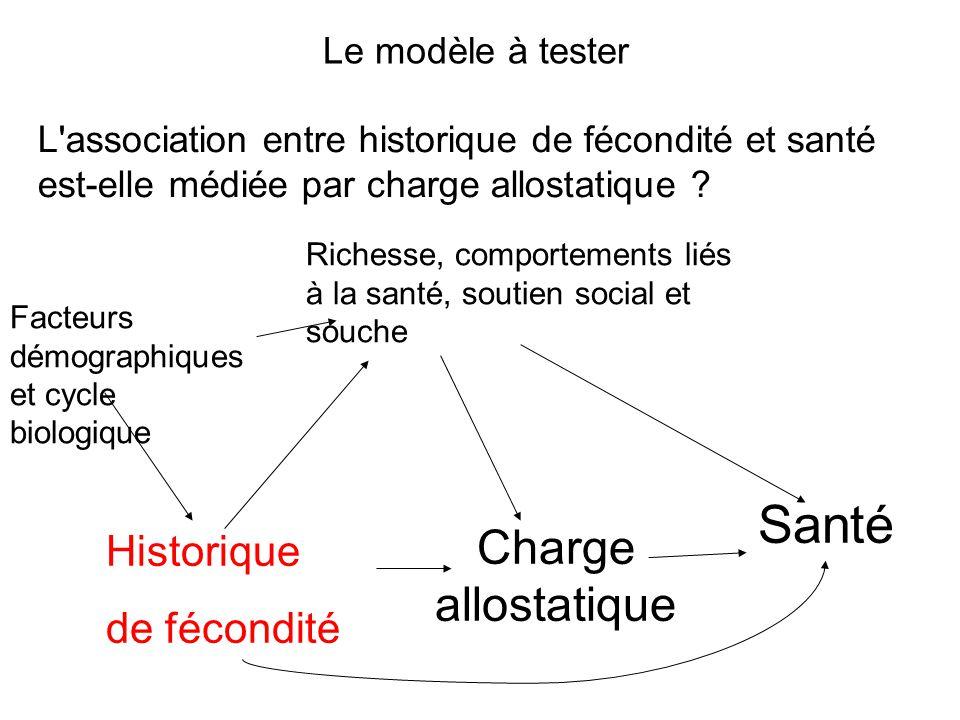 Historique de fécondité Charge allostatique Santé Facteurs démographiques et cycle biologique L association entre historique de fécondité et santé est-elle médiée par charge allostatique .
