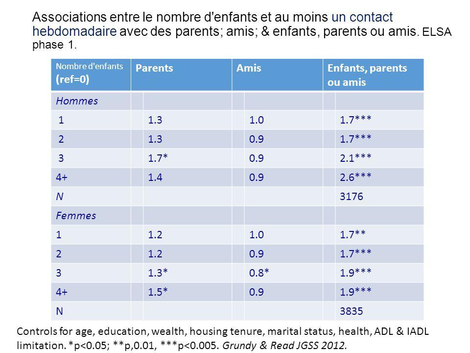 Associations entre le nombre d enfants et au moins un contact hebdomadaire avec des parents; amis; & enfants, parents ou amis.