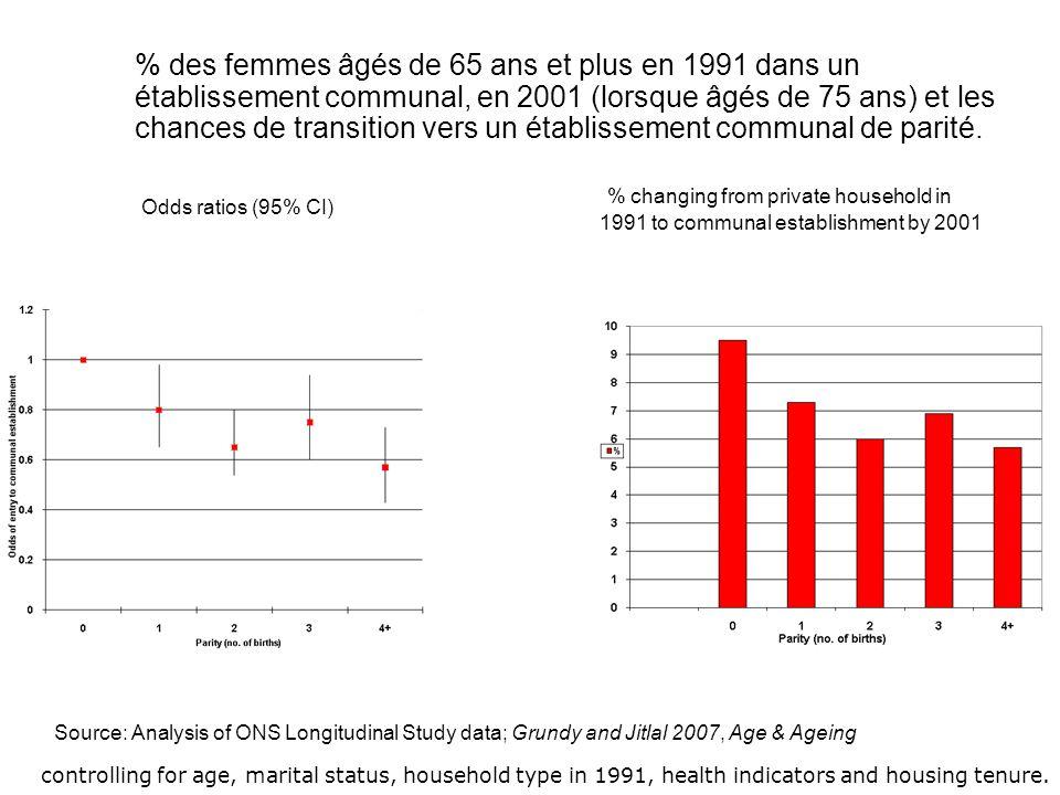 % des femmes âgés de 65 ans et plus en 1991 dans un établissement communal, en 2001 (lorsque âgés de 75 ans) et les chances de transition vers un établissement communal de parité.