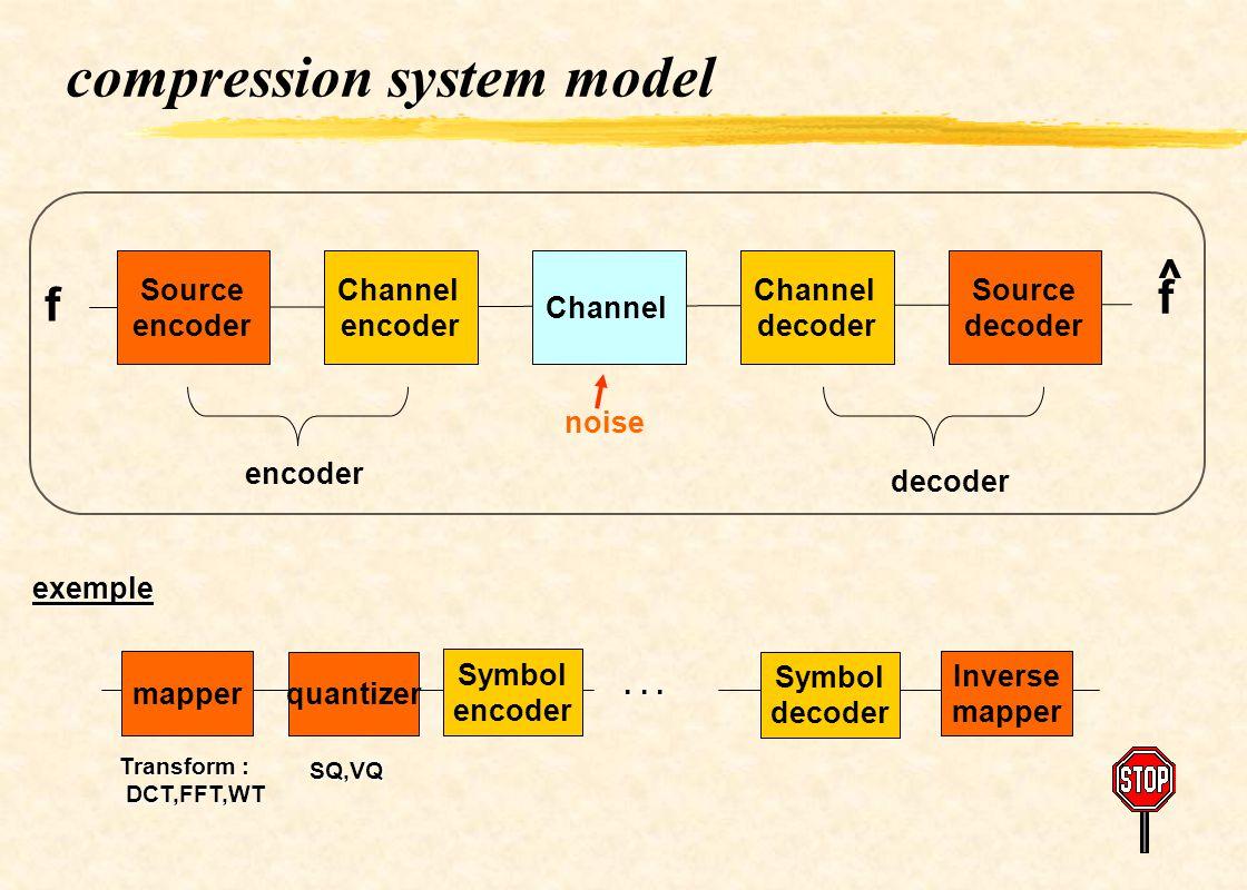 compression system model Source encoder Channel encoder Channel decoder Source decoder Channel encoder decoder noise f f exemple mapper quantizer Symb