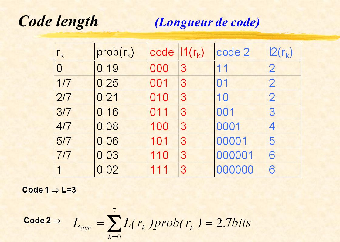 Huffman coding Assignes fewer bits to the more probable gray levels than to the less probable ===> data compression Variable-length code Code optimal, code unique Most popular