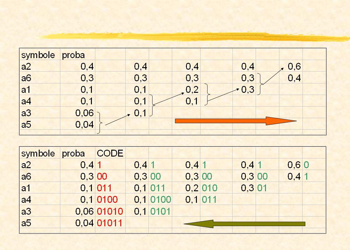 Example Lavr = 0.4 x 1 + 0.3 x 2 + 0.1 x 3 + 0.1 x 3 + 0.1 x 4 + 0.06 x 5 + 0.04 x 5 0.1 x 4 + 0.06 x 5 + 0.04 x 5 = 2.2 bits/symbol Ex : 010100111100 means : a3 a1 a2 a2 a6