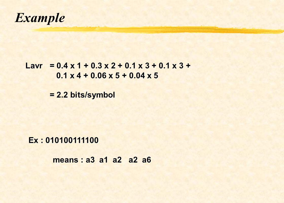 Example Lavr = 0.4 x 1 + 0.3 x 2 + 0.1 x 3 + 0.1 x 3 + 0.1 x 4 + 0.06 x 5 + 0.04 x 5 0.1 x 4 + 0.06 x 5 + 0.04 x 5 = 2.2 bits/symbol Ex : 010100111100