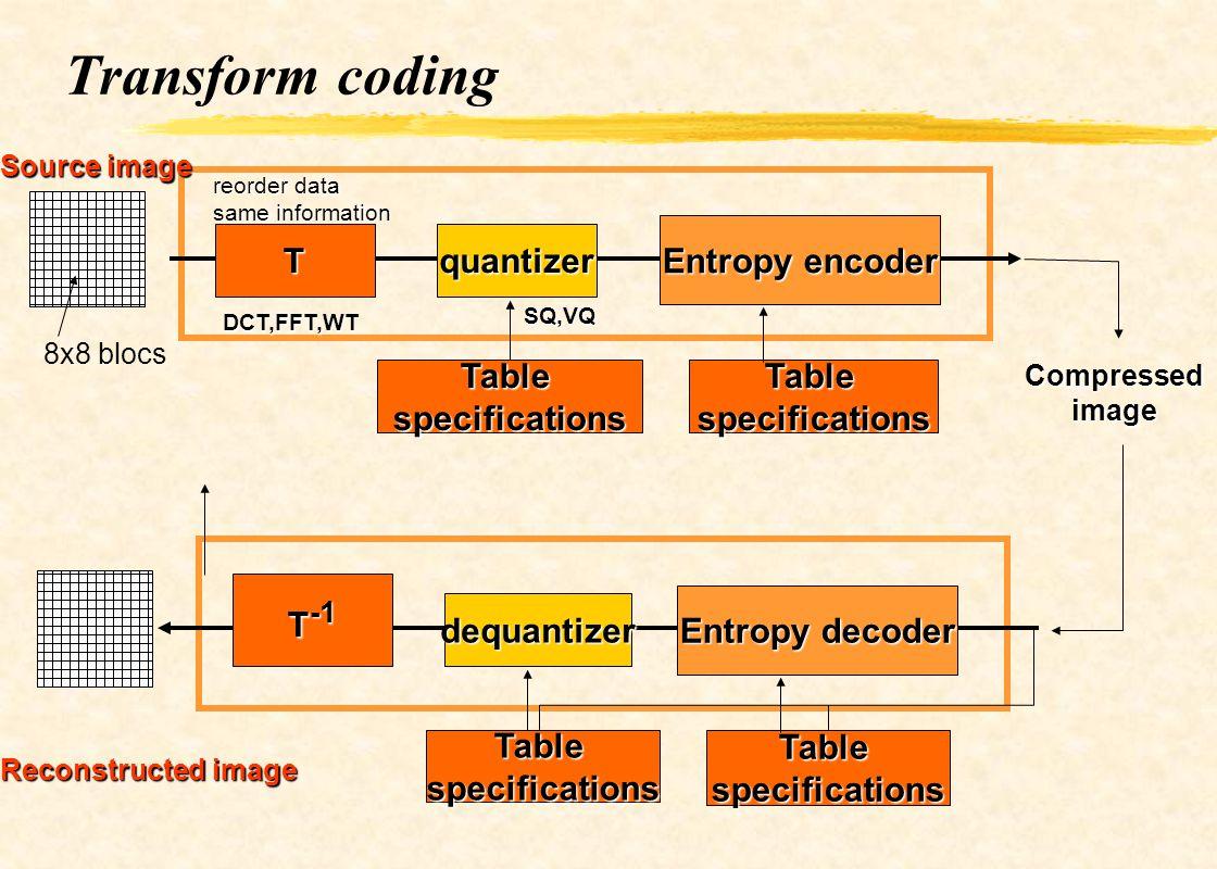 Transform coding Tquantizer Entropy encoder TablespecificationsTablespecifications 8x8 blocs Compressed image T -1 dequantizer Entropy decoder Tablesp