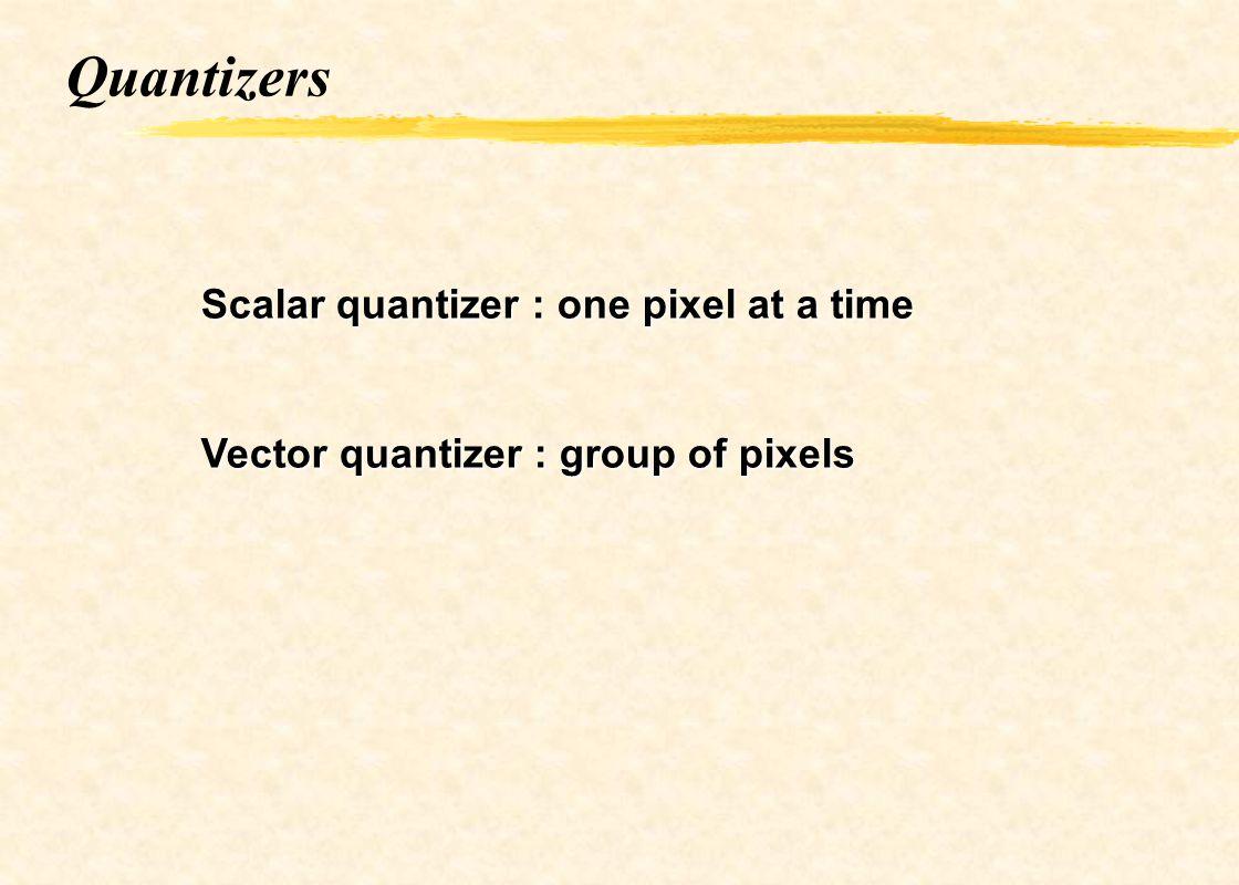 Scalar quantization X= 12.46 Y=12 Consider the input x.