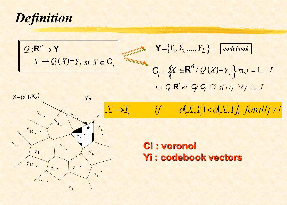 1 2 3 4 5 6 7 8 9 10 11 12 13 14 15 12 y y y y y y y y y y y y y y y y Y 7 Definition codebook X=(x 1,x 2 ) Q : R n Y X Q X Y i siX C i i,j 1,...,L C