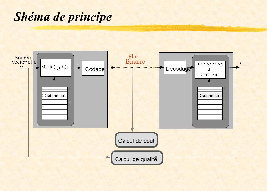 Shéma de principe i L 1 Dictionnaire i Décodage Flot Binaire Y i Recherche d u vecteur i L 1 Dictionnaire X Min (d( X,Y )) i i i Codage Source Vectori