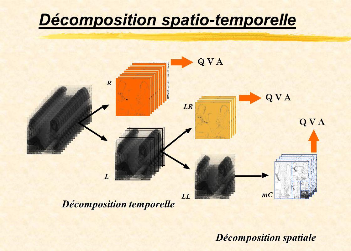 Décomposition temporelle Décomposition spatiale R LR L LL mC Q V A Décomposition spatio-temporelle