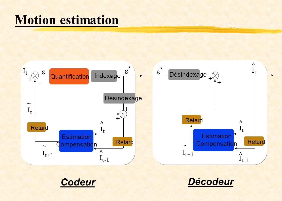Motion estimation Quantification Indexage Désindexage Retard Estimation Compensation ItIt I t+1 I t-1 ItIt ^ ^ ~ ~ ItIt * Retard Estimation Compensati
