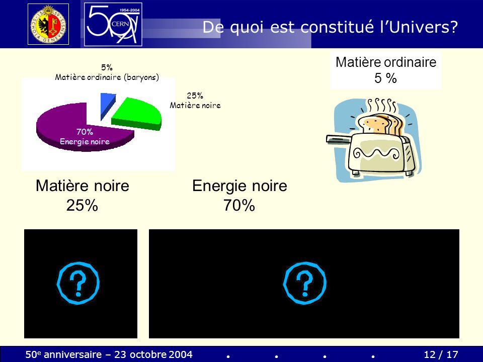 50 e anniversaire – 23 octobre 200412 / 17 De quoi est constitué lUnivers? 5% Matière ordinaire (baryons) 25% Matière noire 70% Energie noire Energie
