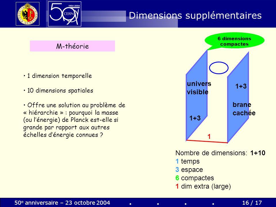 50 e anniversaire – 23 octobre 200416 / 17 Dimensions supplémentaires 6 dimensions compactes univers visible 1 1+3 brane cachée Nombre de dimensions: