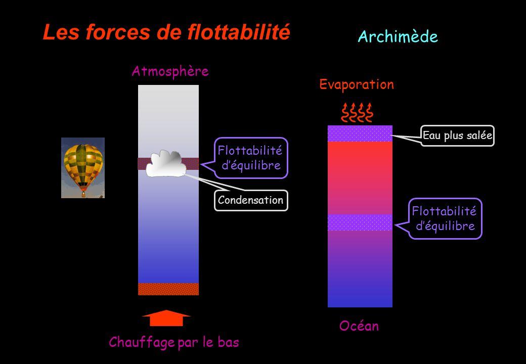Les forces à loeuvre Les forces de flottabilité Chauffage par le bas Atmosphère Océan Refroidissement Evaporation Archimède Flottabilité déquilibre Eau plus salée Condensation Flottabilité déquilibre