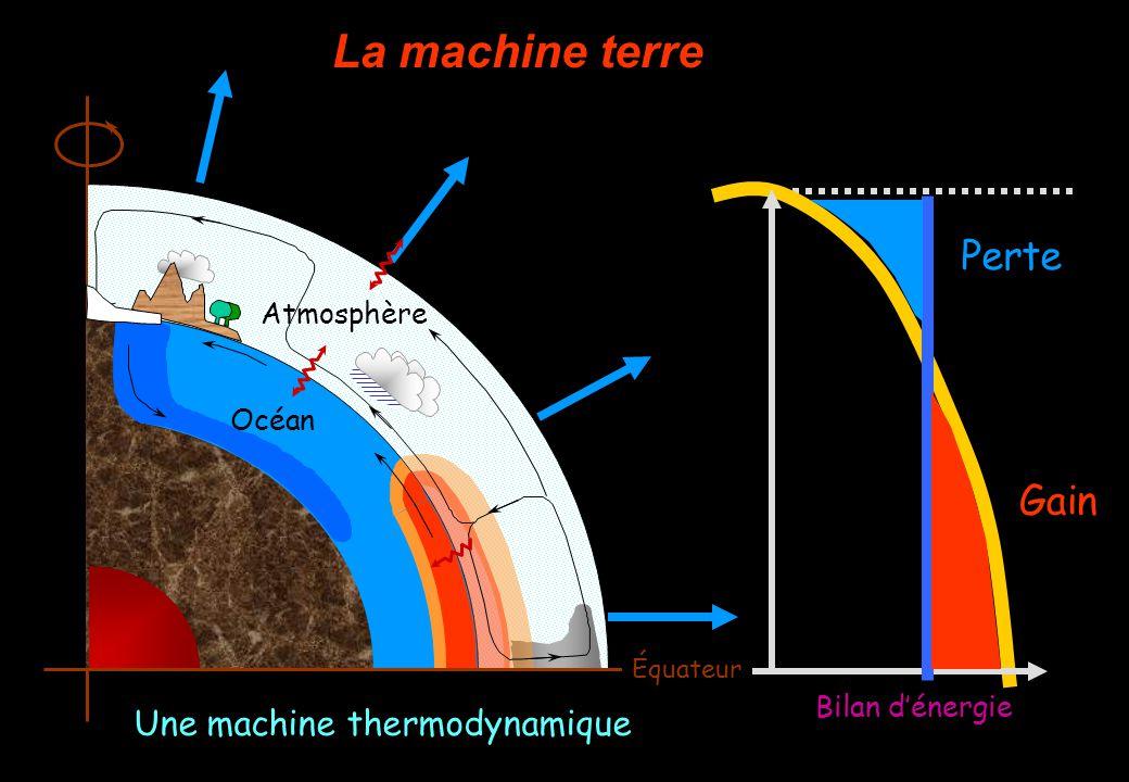La machine terre Soleil Rayonnement Infra-Rouge Bilan dénergie Perte Gain Océan Atmosphère Équateur Une machine thermodynamique