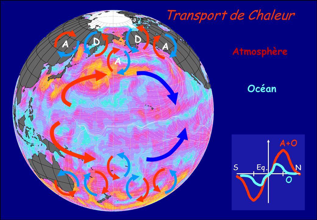 Transport de Chaleur Océan A A A D D S N Eq. A+O O Atmosphère