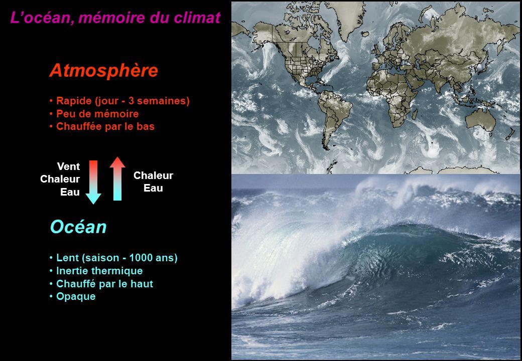 Rapide (jour - 3 semaines) Peu de mémoire Chauffée par le bas Océan Lent (saison - 1000 ans) Inertie thermique Chauffé par le haut Opaque Vent Chaleur Eau Chaleur Eau Locéan, mémoire du climat