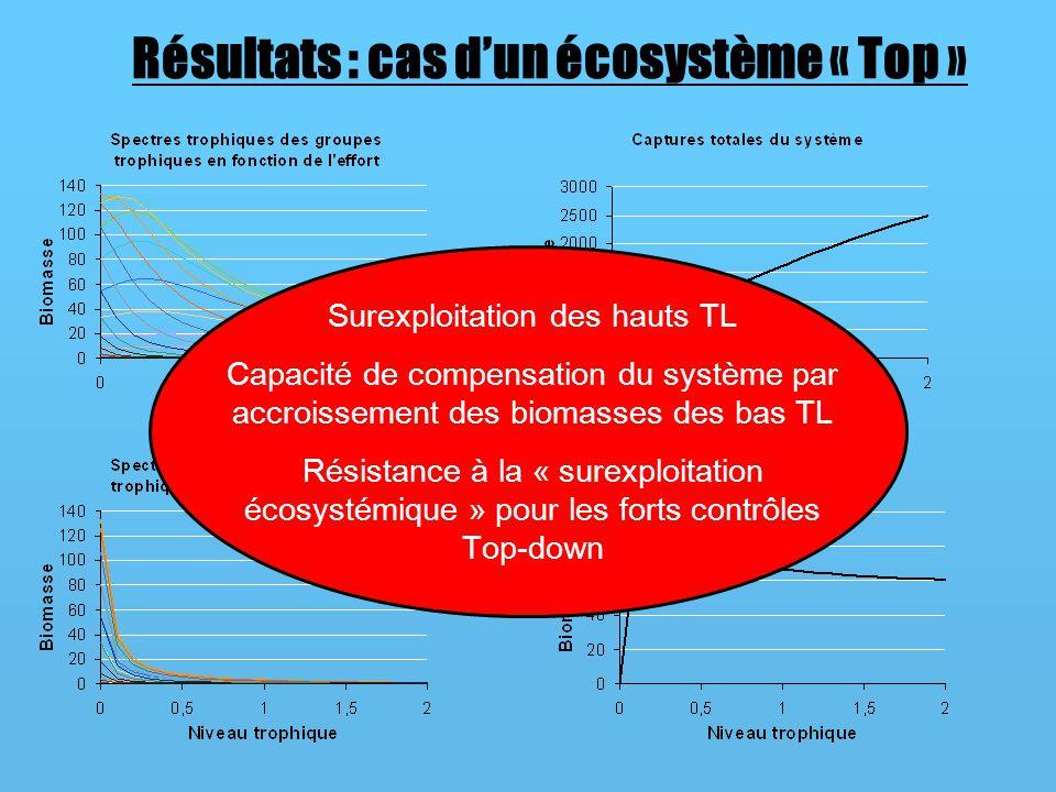 Résultats : cas dun écosystème « Top » Surexploitation des hauts TL Capacité de compensation du système par accroissement des biomasses des bas TL Résistance à la « surexploitation écosystémique » pour les forts contrôles Top-down
