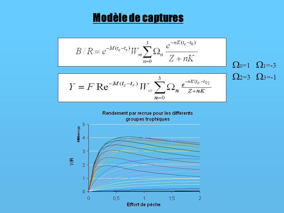 Résultat : effet de cascade trophique 1) Cas dune exploitation ciblant de manière croissante les classes trophiques supérieures à TL=3.5 Contrôle « top-down » par relâchement de la prédation et modification du spectre trophique des biomasses