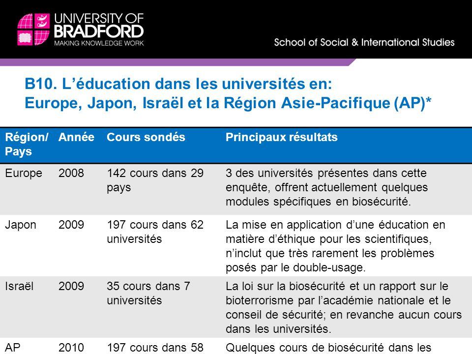 B10. Léducation dans les universités en: Europe, Japon, Israël et la Région Asie-Pacifique (AP)* Région/ Pays AnnéeCours sondésPrincipaux résultats Eu