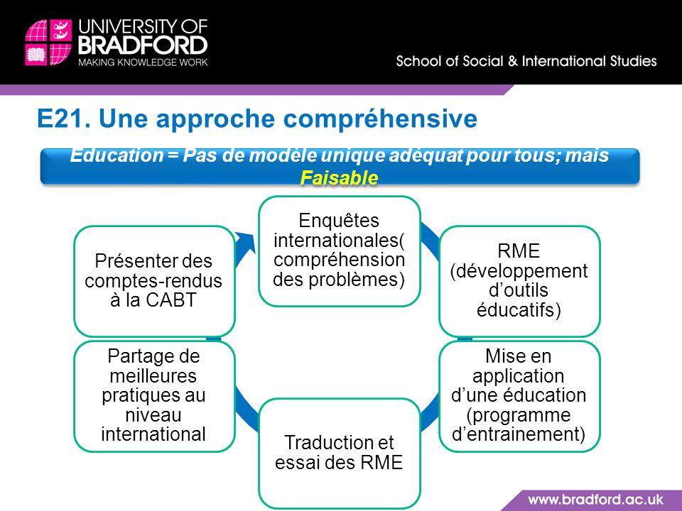 E21. Une approche compréhensive Enquêtes internationales( compréhension des problèmes) RME (développement doutils éducatifs) Mise en application dune