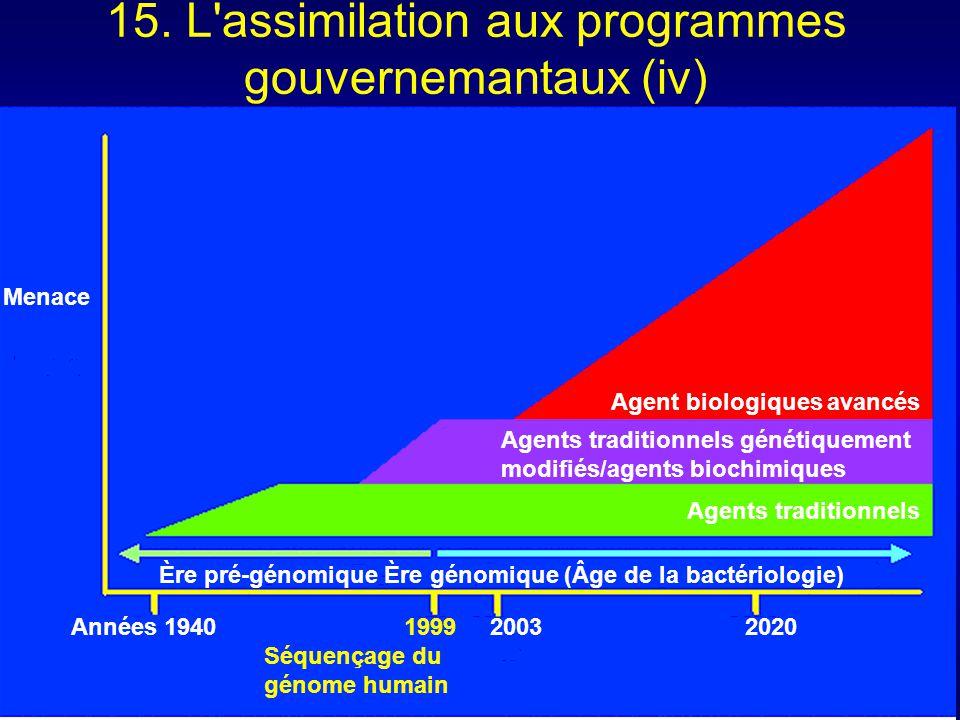 15. L'assimilation aux programmes gouvernemantaux (iv) Agent biologiques avancés Agents traditionnels génétiquement modifiés/agents biochimiques Agent