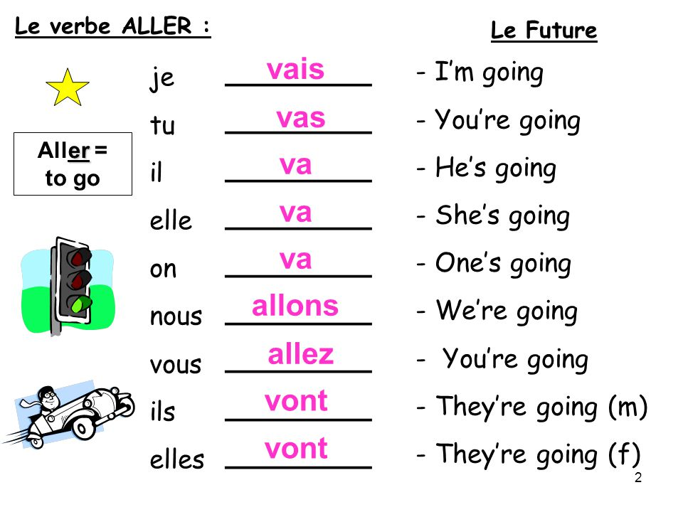 je tu il elle on nous vous ils elles _________ - Im going - Youre going - Hes going - Shes going - Ones going - Were going - Youre going - Theyre going (m) - Theyre going (f) er Aller = to go vais vas va allons allez vont Le Future Le verbe ALLER : 2