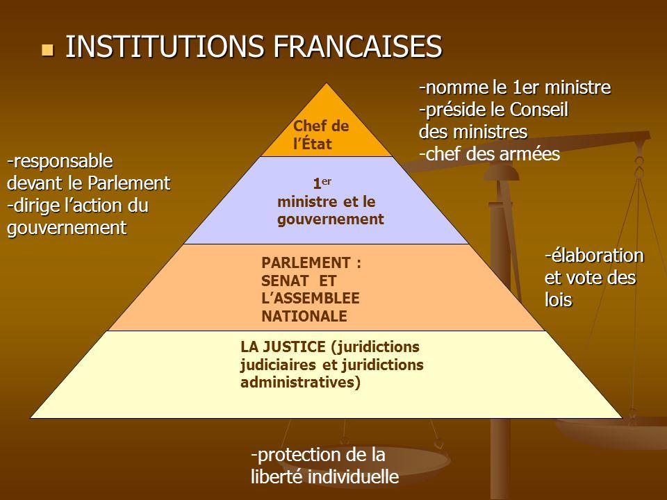 INSTITUTIONS FRANCAISES INSTITUTIONS FRANCAISES Chef de lÉtat 1 er ministre et le gouvernement PARLEMENT : SENAT ET LASSEMBLEE NATIONALE LA JUSTICE (j