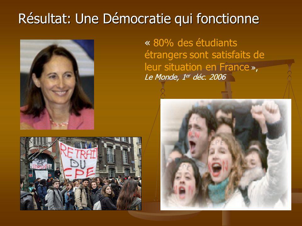 Résultat: Une Démocratie qui fonctionne « 80% des étudiants étrangers sont satisfaits de leur situation en France », Le Monde, 1 er déc.