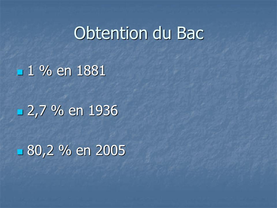 Obtention du Bac 1 % en 1881 1 % en 1881 2,7 % en 1936 2,7 % en 1936 80,2 % en 2005 80,2 % en 2005