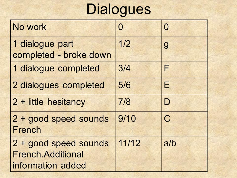 Dialogues No work00 1 dialogue part completed - broke down 1/2g 1 dialogue completed3/4F 2 dialogues completed5/6E 2 + little hesitancy7/8D 2 + good speed sounds French 9/10C 2 + good speed sounds French.Additional information added 11/12a/b
