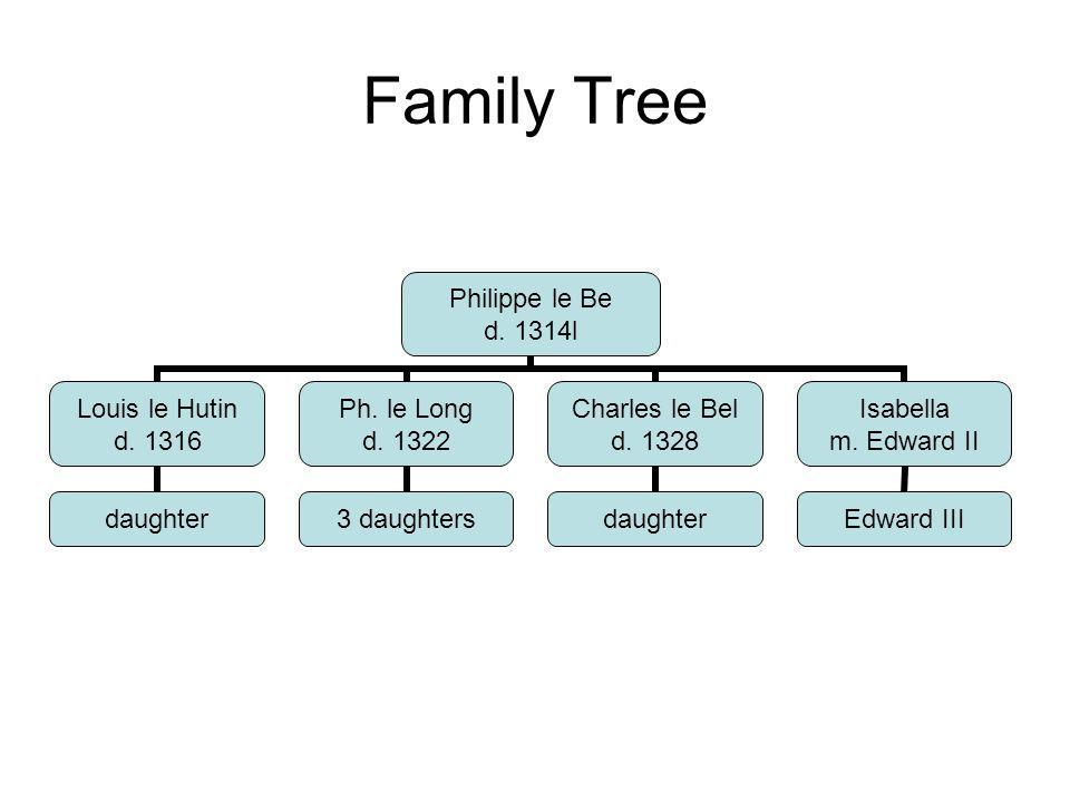 Family Tree Philippe le Be d. 1314l Louis le Hutin d. 1316 daughter Ph. le Long d. 1322 3 daughters Charles le Bel d. 1328 daughter Isabella m. Edward