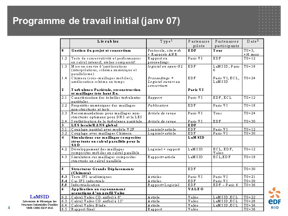 5 Programme de travail remanié (oct 2008)